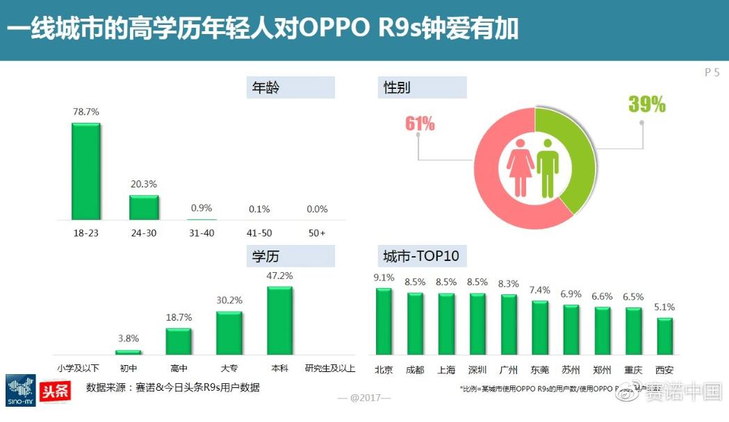 图3:一线城市高学历的年轻人对OPPO R9s钟爱有加.png