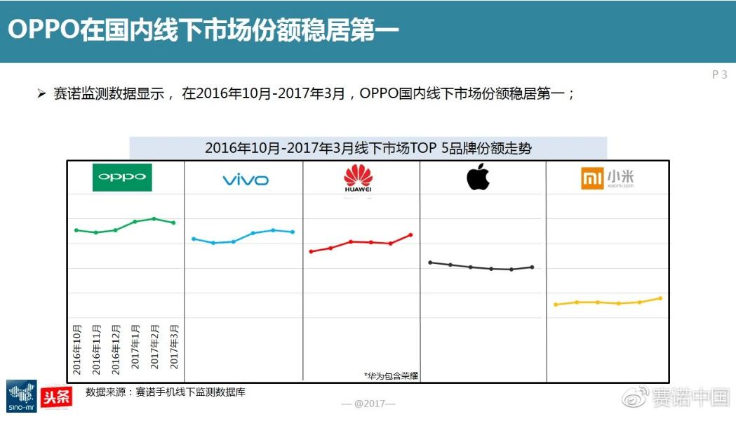 图2:OPPO在国内线下市场份额稳居第一.png