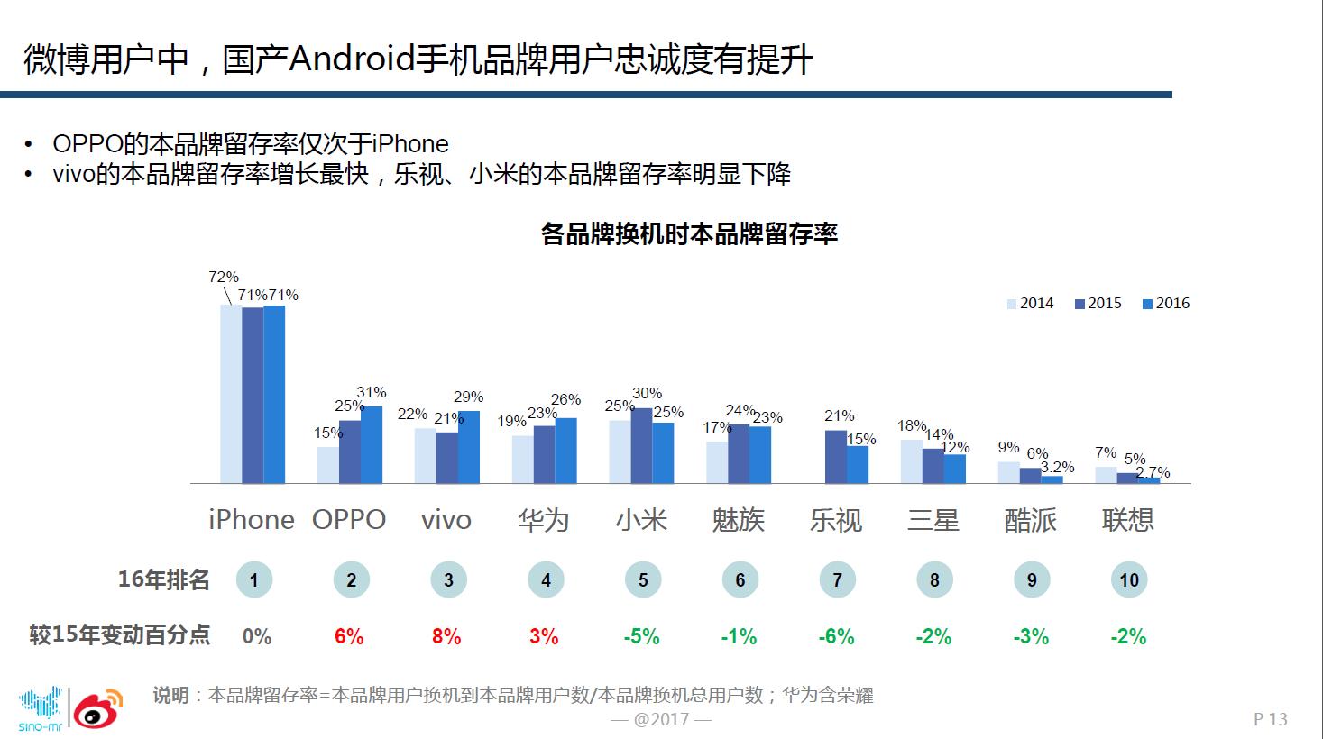 图1:安卓手机中,OPPO的用户忠诚度最高.png