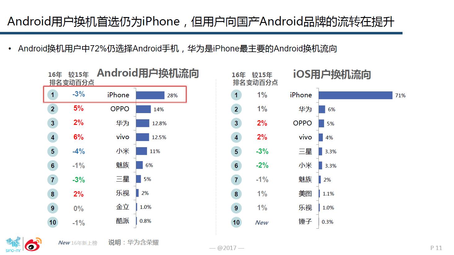 图2:安卓用户换安卓手机时,OPPO成为首选.png