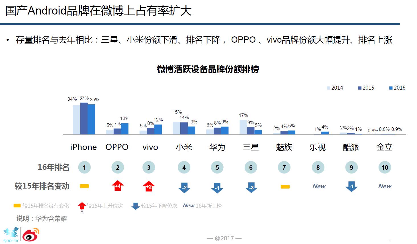 图3:OPPO微博占有率大幅提升.png